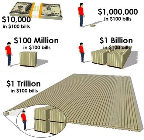 china 4 trillion dollars visualizing a billion and a trillion dollars academe