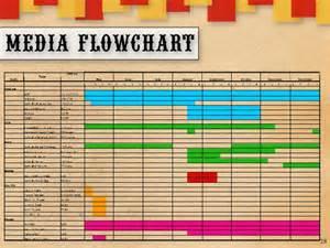 media flowchart template sle flowchart media plan 44 best free home design