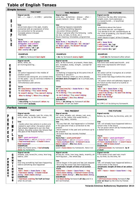 english grammar themes english tenses with images to share google search