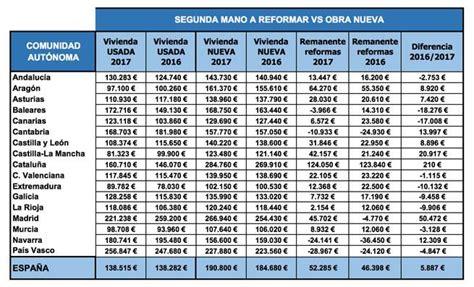 precio de obra por metro cuadrado tabla construccion lima por metro cuadrado tabla