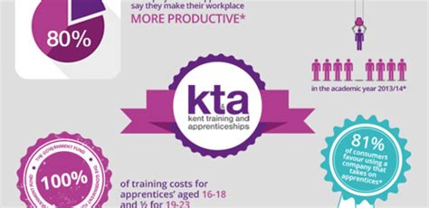 why you should consider an apprentice infographic kt a