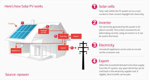 19 graphs that explain solar panels for home owners with