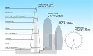 Top Rated Floor Plans the shard tops canary wharf to become britain s tallest