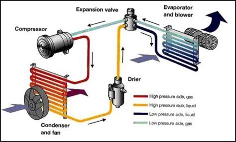 ac   insulate  air conditioner pipe   car