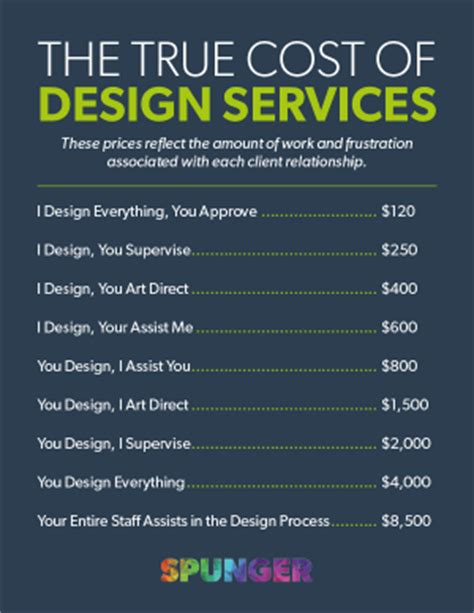 interior designer price list the true cost of design services spunger
