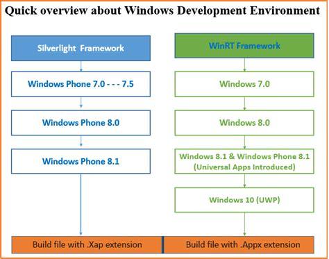tutorial uwp let s see the history of universal windows platform uwp