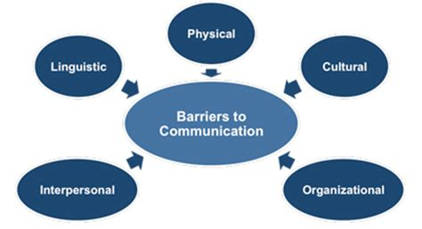 The Truthful Data Charts And Maps For Communication Ebook uniemploy international effective communication in the workplace barriers to communication
