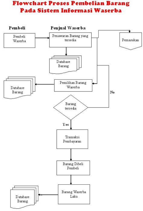 alur flowchart proses pembelian barang pada sistem