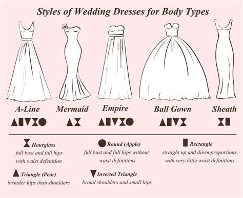 Wedding Dresses For Type by What Types Of Wedding Dresses Are There