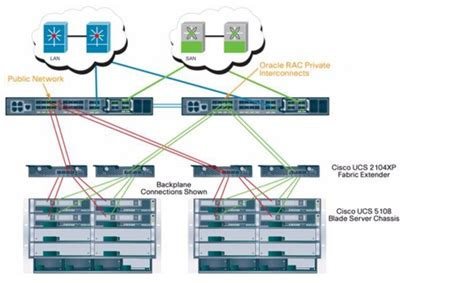 cisco ucs visio oracle real application cluster on cisco unified computing