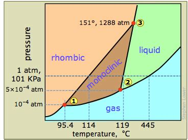 state of matter at room temperature for sulfur section 17 liquids solids mr beck s chemistry