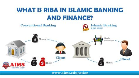list of islamic banks in uk what is riba in islamic banking and finance aims