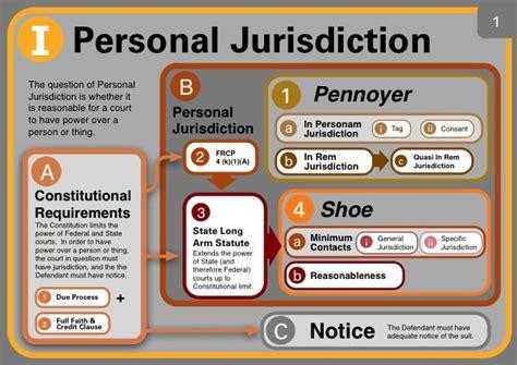 test procedura civile 60 best civil procedure images on school