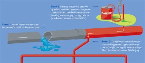 backflow diagram backflow prevention expert services cleveland oh