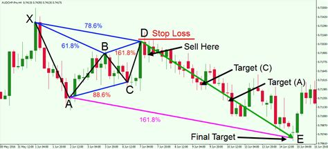 gartley pattern trading trading the gartley pattern ratios rules and best