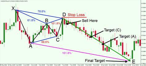 gartley pattern forex trading gartley pattern forex