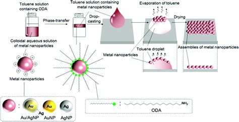 direct write technology fabrication of conductors and inductors by nanoparticle