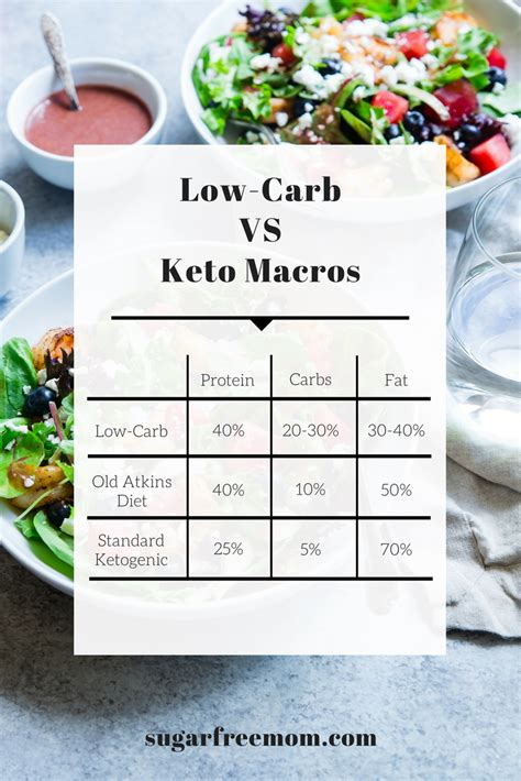 Macro Counting Vs Sugar Detox by Keto Diet Vs Low Carb And My 6 Week Results