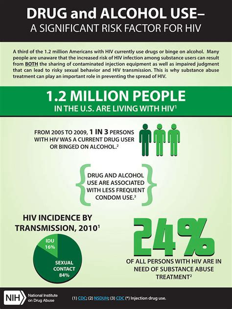 Cdc Detox Precedure by And Use A Significant Risk Factor For Hiv