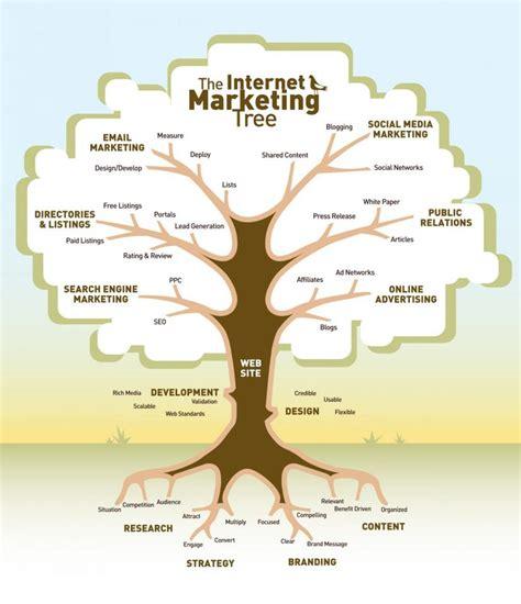 التسويق عبر الإنترنت من الألف الى الياء Strategy Tree Template