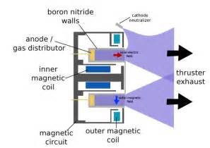 improved ion engines will open up the outer solar system