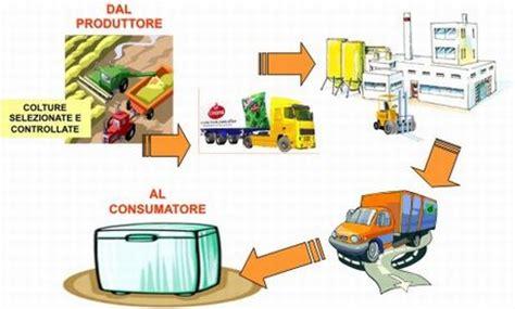 la filiera alimentare mappe scienze dell alimentazione ed alimentare e
