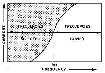 high pass filter hyperphysics high pass filter design pdf 28 images high pass filter using ota 28 images dreadbox effects