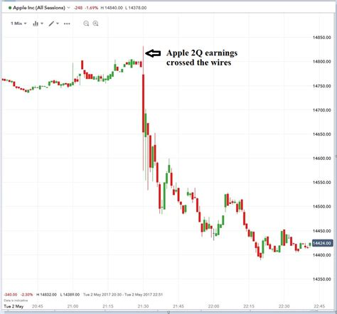 apple stock drops after split q2 earnings result