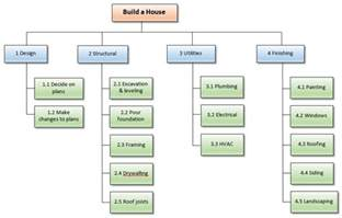 Project Management Work Breakdown Structure Template by Create Wbs
