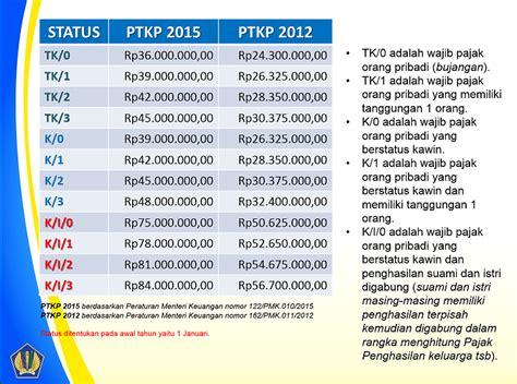 nilai ptkp 2016 perhitungan ptkp terbaru 2016 perhitungan ptkp terbaru