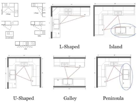 kitchen triangle design with island leovan design kitchen design ideas kitchen work stations kitchen work triangle home layout
