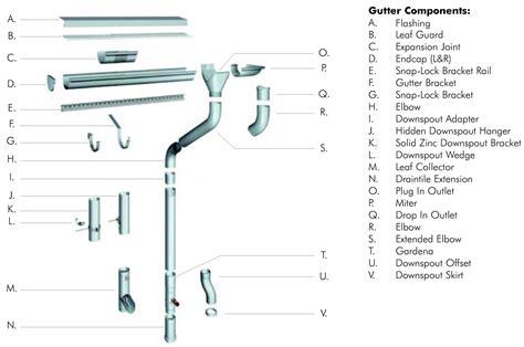 rain gutter layout design gutter system neiltortorella com