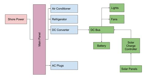 power inverter remote switch wiring diagram direct to