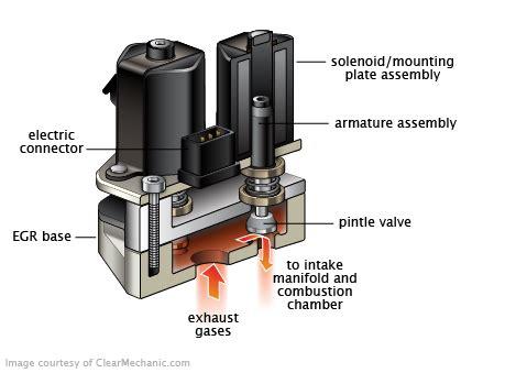 signs   bad egr valve