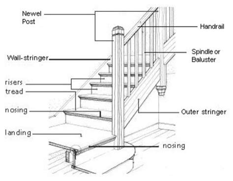 stair parts diagram stair diagram