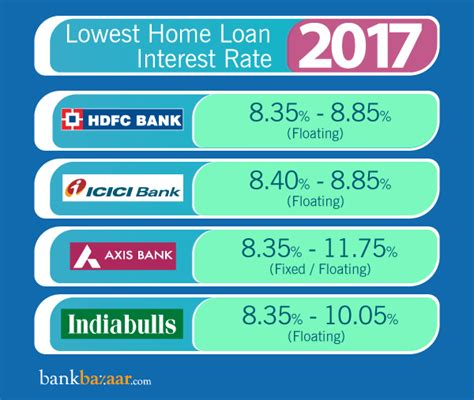 lowest interest rate for housing loan philippines home loan interest rates compare from 35 bank housing finance