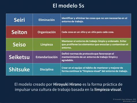 qué quiere decir layout en español el rinc 243 n del sueko el m 233 todo de las quot 5s quot