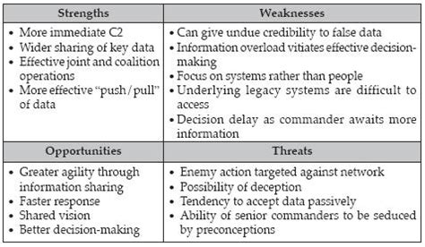 write a swot analysis essay book covers self analysis