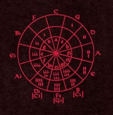 circle of fifths tattoo circle of fifths inspiration stuff