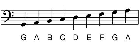bass clef notes how to read bass clef