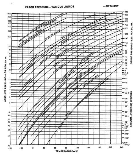 vapor pressure diagram how to calculate npsh net positive suction