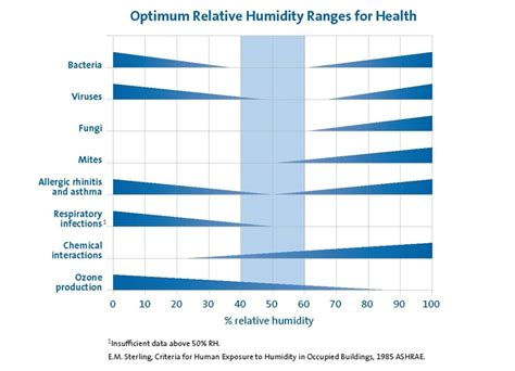 humidity comfort the sterling chart relative humidity chart nortec