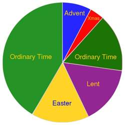 catholic liturgical colors file liturgical year svg mxnet