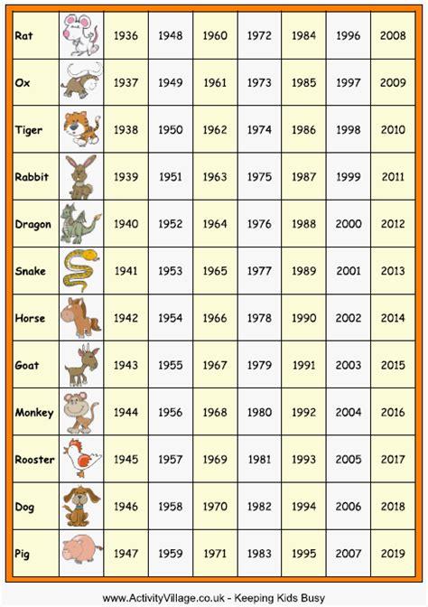 years chart zodiac februarie 2013