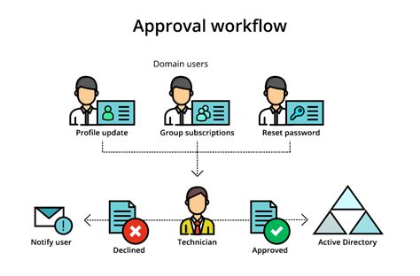 approval workflow software approval workflow supervise self service in active