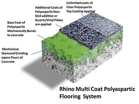 polyaspartic concrete coatings raleigh atlanta