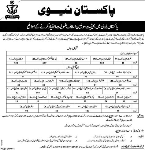 pattern testing jobs need help sle test paper for civilian in navy