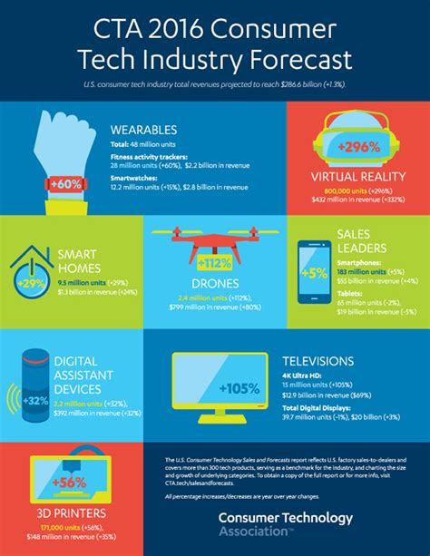 design forecast 10 trends to consumer enthusiasm for connectivity to propel tech industry