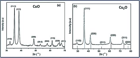 Xrd Pattern For Copper Oxide | understanding the pathway of antibacterial activity of