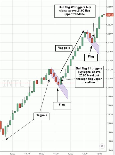 what does trading pattern mean bull flag and bear flag chart patterns explained